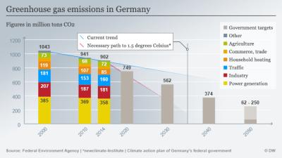 germany missing CO2 emissions targets