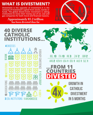 catholic institutions divest from fossil fuels