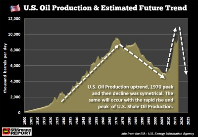 fracking shale oil peak james howard kunstler