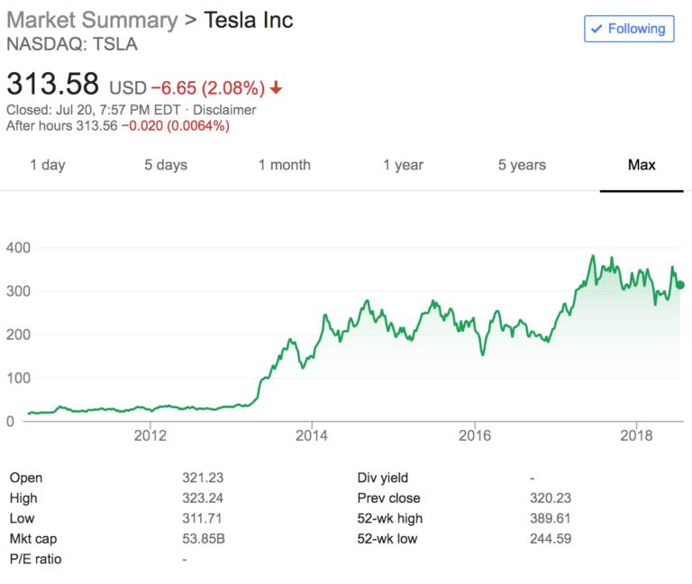 Tesla max stock