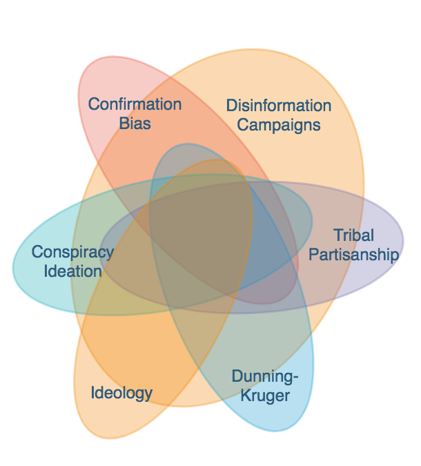 climate change denial: a venn diagram of overlapping pathologies | red,  green, and blue  red, green, and blue
