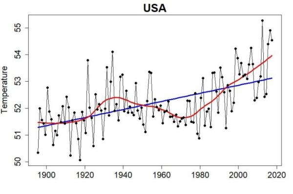 """Reality:  yearly average temperature in the conterminous U.S., also known as the """"lower 48 states"""""""