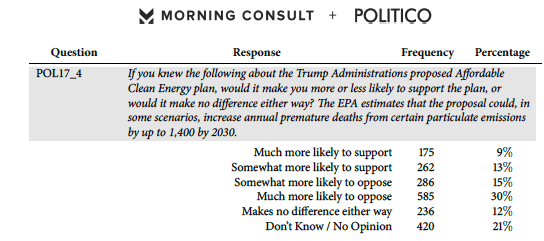 dirty power plan polling