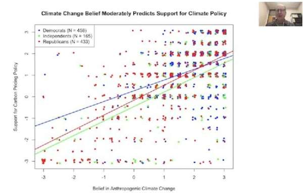 belief in climate change drives support for policy
