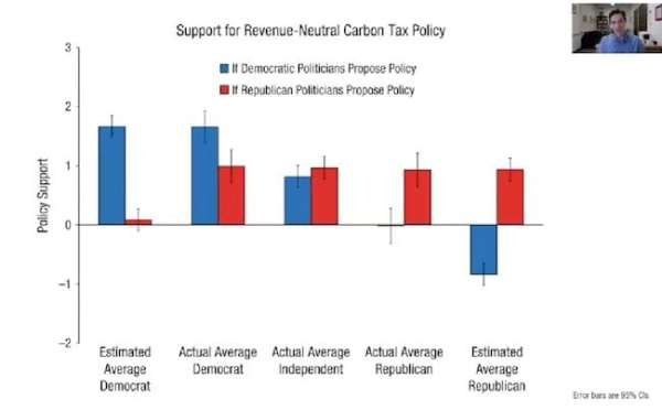 support for carbon tax depends on which party proposes it