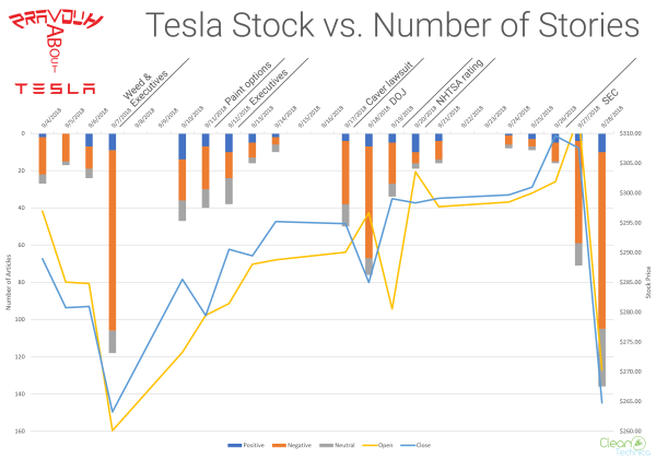 Let's look at securities violations by Tesla - and by