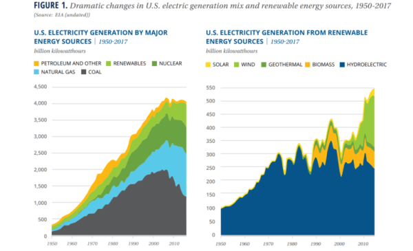 changes in the electricity market