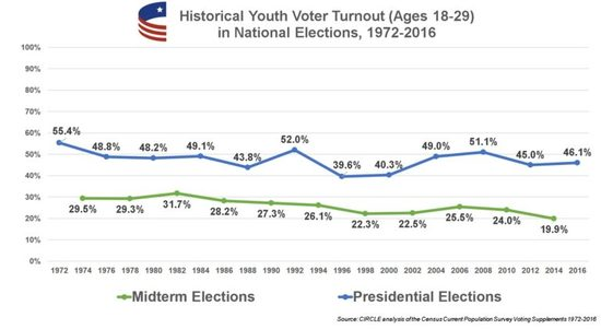 Historical youth vote compared to election 2018