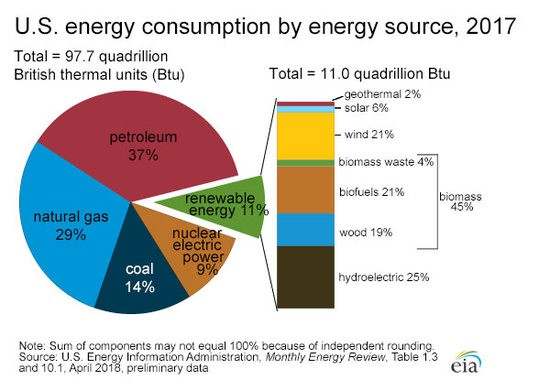 The 14% of energy consumption from coal is rapidly shrinking, but it is being replaced by natural gas.