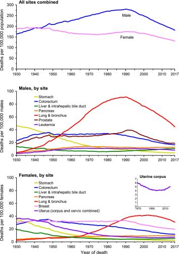 cancer death rate scaled