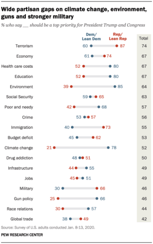 pew data on climate and environment opinion
