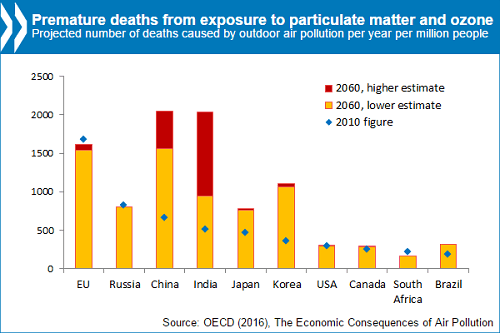 premature deaths from air pollution