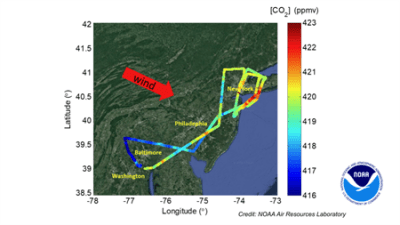 This flight track depicts carbon dioxide concentrations measured during two sampling flights as part of the East Coast Outflow experiment on May 2, 2020. The red arrow indicates that the wind direction is from the northwest. Each dot along the flight path indicates a carbon dioxide measurement in parts per million by volume. Credit: NOAA