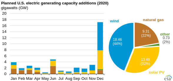 Each of wind and solar beats gas this year, although covid-19 has disrupted many plans. Lots of projects are scheduled to be finished every December, when laws, regulations, and subsidies usually change the most.