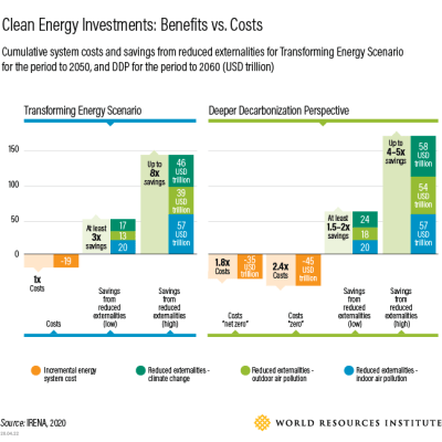 cost vs benefit analysis of clean energy investment (IRENA/ WRI)