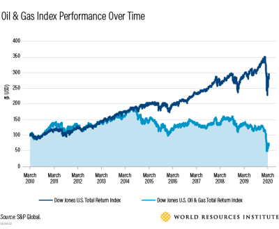 S&P oil and gas performance index over time