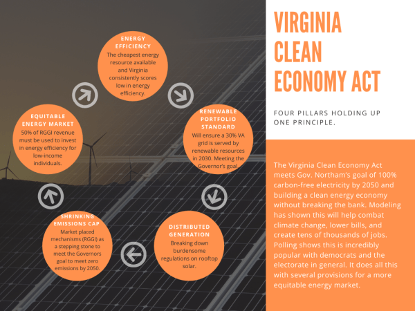 Virginia Clean Economy Act: Putting Virginia on the Path to 100% Clean Energy