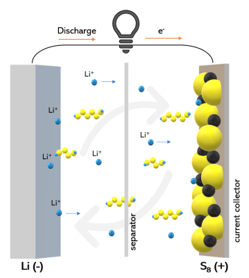 Lithium-Sulfur battery structure