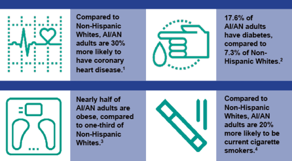 American Indians and Alaska Natives (AI/AN) experience higher rates of chronic diseases than non-Hispanic Whites. Urban Indian Health Institute; data from CDC, CC BY-ND