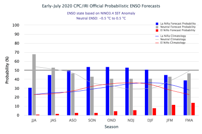 The official CPC/IRI ENSO probability forecast, based on a consensus of CPC and IRI forecasters. It is updated during the first half of the month, in association with the official CPC/IRI ENSO Diagnostic Discussion. It is based on observational and predictive information from early in the month and from the previous month. Image from IRI.