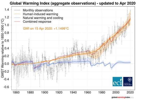 Current index of human-induced global warming (as of April 2020)