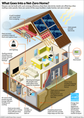 what goes into a net-zero home? from Ensia