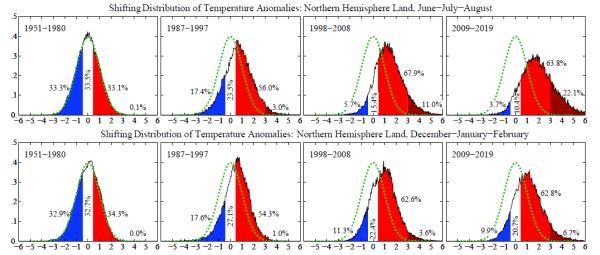 Dr James Hansen climate change data temperatures