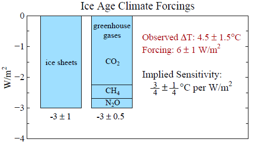 ice age climate forcings - Dr James Hansen