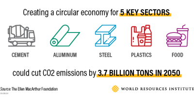 5 keys to building a circular economy and cutting waste