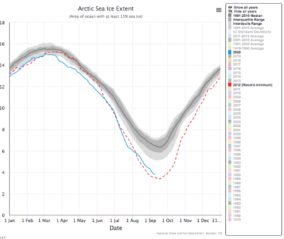Blue line shows Arctic sea ice extent as of Sept. 10, 2020, dotted line the record low in 2012.