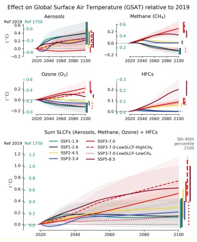 Time evolution of the effects of short-lived climate forcers and hydrofluorocarbons (HFCs) on global surface air temperature across the WGI core set of Shared Socio Economic Pathways, between 2019 and 2100. Source: IPCC (2021) Figure 6.22.