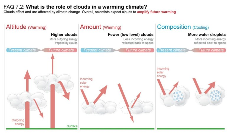Interactions between clouds and the climate today and in a warmer future. Warming is expected to affect the altitude (left), amount (centre) and composition of clouds (right). Source: IPCC (2021) FAQ 7.2, Figure 1.