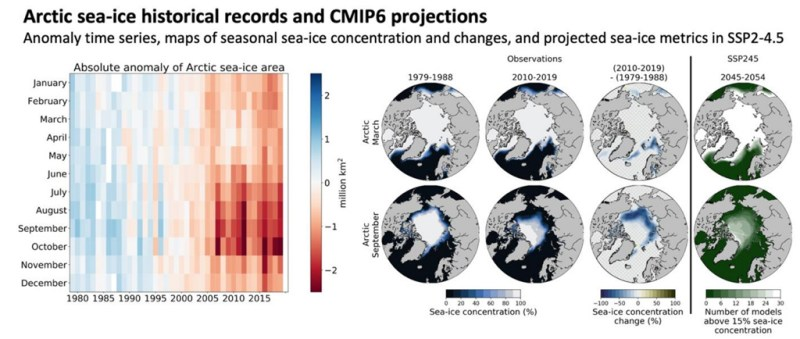 """Observations of Arctic sea ice concentration and projected changes under SSP2-4.5. (Note that """"sea ice concentration"""" is different from the """"sea ice extent"""" metric used in the SROCC report). Source: IPCC (2021) FAQ 9.2, Figure 9.15."""