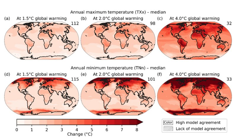 Projected changes in annual maximum temperature (top) and annual minimum temperature (bottom) at 1.5C (left), 2C (middle) and 4C (right) of global warming compared to the 1851-1900 baseline. Results are based on simulations from the CMIP6 multi-model ensemble under the SSP1-1.9, SSP1-2.6, SSP2-4.5, SSP3-7.0 and SSP5-8.5 scenarios. The numbers in the top right indicate the number of simulations included. Uncertainty is represented using the simple approach: no overlay indicates regions where ≥80% of models agree on sign of change; diagonal lines indicate regions where <80% of models agree on sign of change. Source: IPCC (2021) Figure 11.11.