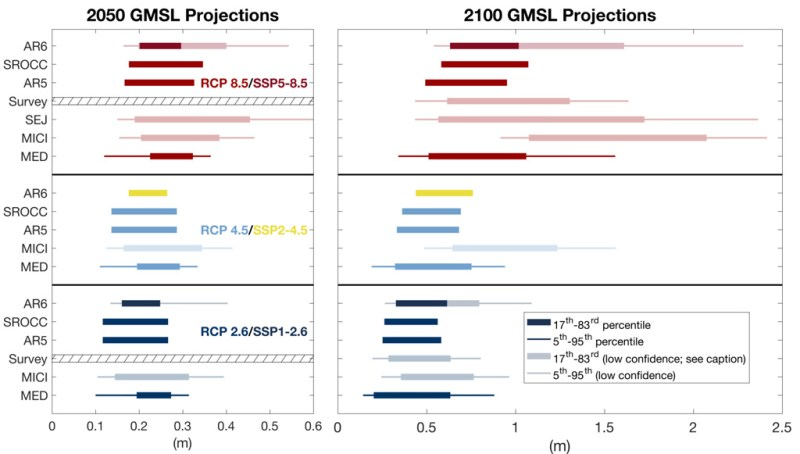Projections of global mean sea level for 2050 (left) and 2100 (right). The different colours and boxes represent three emissions scenarios: RCP8.5/SSP5-8.5 (red), RCP4.5/SSP2-4.5 (light blue/yellow) and RCP2.6/SSP1-2.6 (dark blue). Projections are given for AR6, SROCC, AR5, a survey of 106 experts (Survey), structured expert judgment (SEJ), models including marine ice cliff instability (MICI) and projections including only medium-confidence processes (MED). Source: IPCC (2021) Figure 9.25.