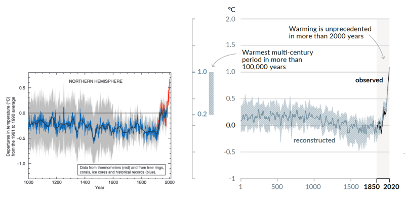 """Side-by-side comparison of the (left) original Mann et al (1999) """"Hockey Stick"""" reconstruction as featured in the Summary for Policy Makers of the IPCC 3rd Assessment report (2001) and the (right) longer, sharper """"Hockey Stick"""" as featured in the Summary for Policy Makers of the IPCC 6th Assessment report (2021)."""