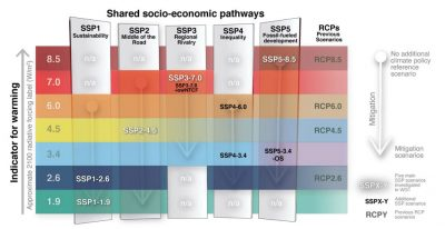 The SSP scenarios used in this report, their indicative temperature evolution and radiative forcing categorisation, and the five socio-economic storylines upon which they are built. Source: IPCC (2021) Cross-Chapter Box 1.4, Figure 1.