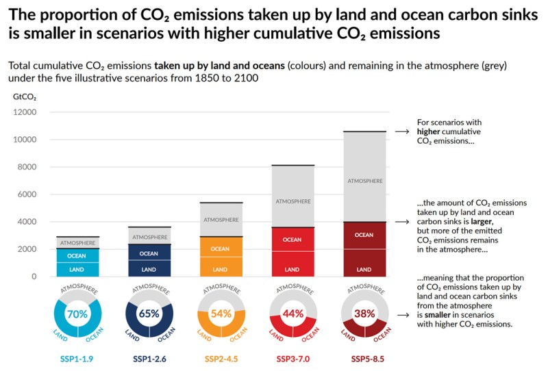 The amount of cumulative CO2 emissions taken up by the ocean and land (coloured bars) by 2100 under five different climate pathways. As emissions increase, the total amount of carbon taken up by the ocean and land increases, but the proportion of total CO2 absorbed decreases – leaving more CO2 remaining in the atmosphere (grey bars). Source: IPCC (2021) Figure SPM7.