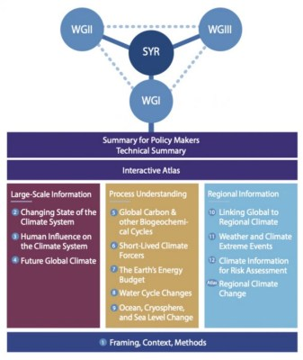 The structure of the AR6 WG1 Report. Shown are the three pillars of AR6 WG1, its relation to the WG2 and WG3 contributions and the cross-working-group AR6 Synthesis Report (SYR). Source: IPCC (2021) Figure 1.1.