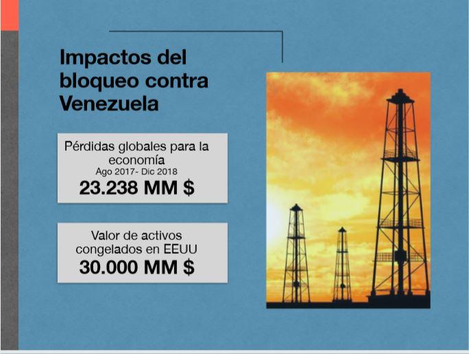 Impactos del bloqueo económico y las medidas coercitivas unilaterales. Crimen de lesa humanidad contra Venezuela