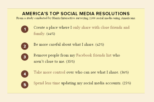 2012 Social Media Resolutions