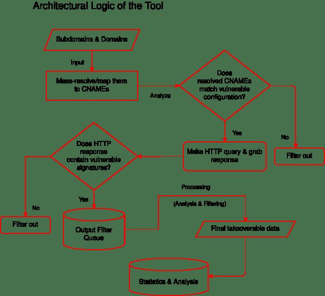tool_logic