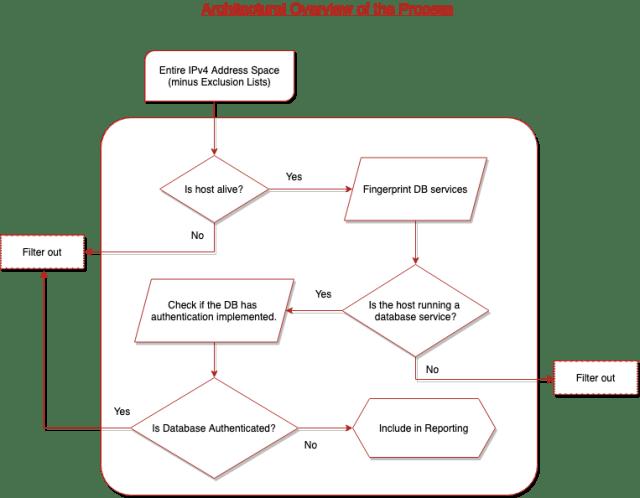DB Wave Diagram