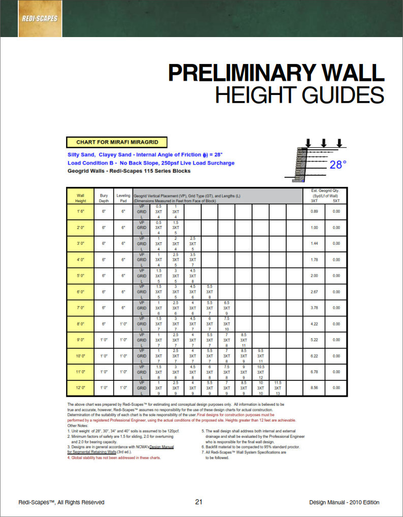 Redi-Scape Preliminary Wall Height Guides