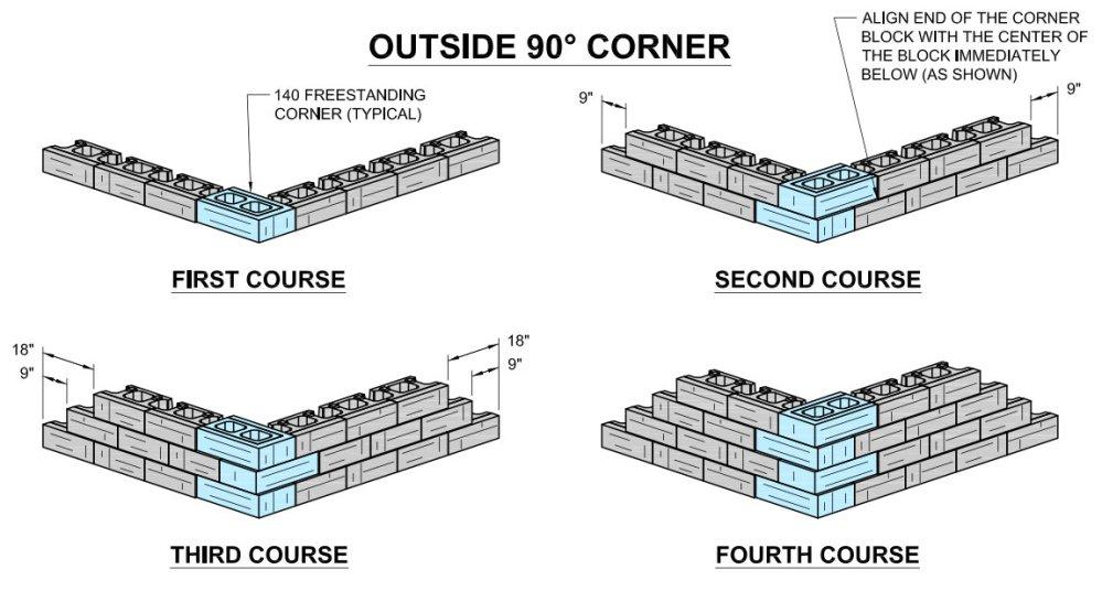 Corner Redi-Scape Block configuration Outside Corner