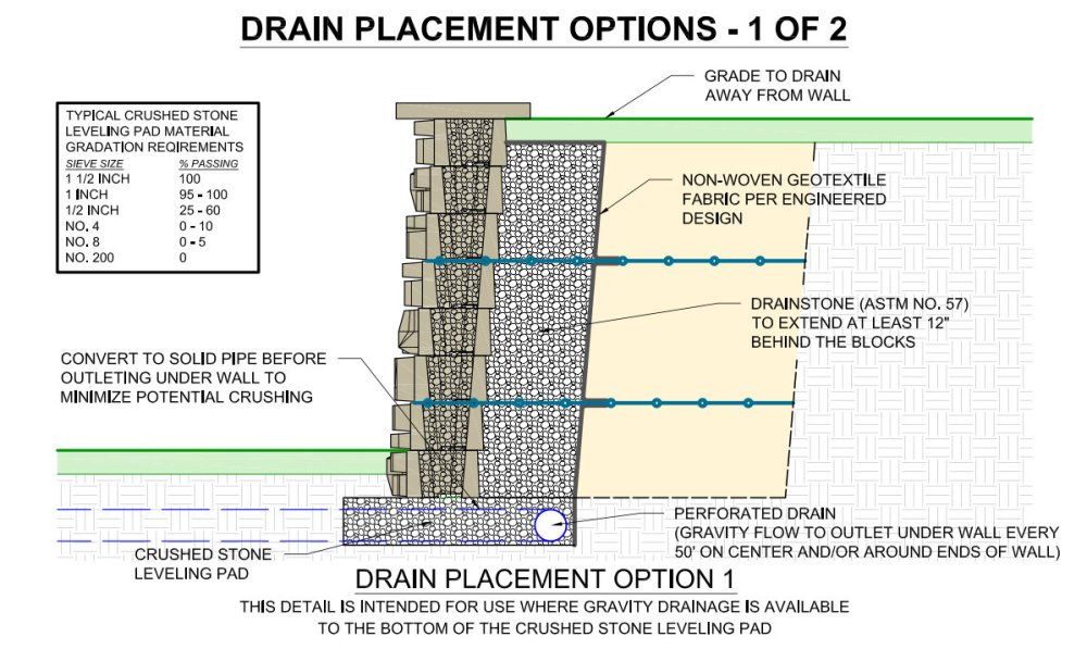 Redi-Scape Retaining Wall Drain Placement