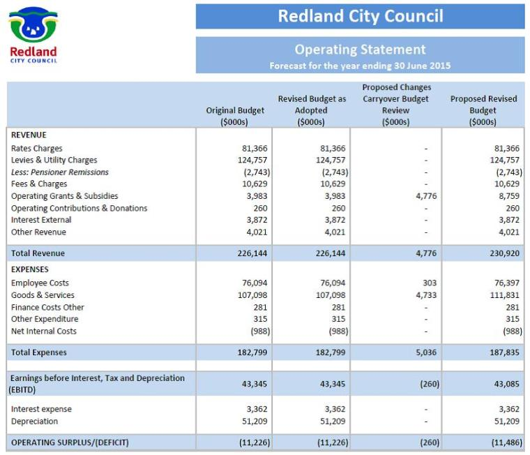 Redland City's revised budget now shows an $11,486,000 operational deficit