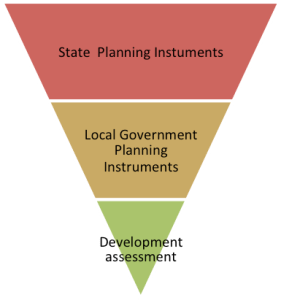 A graphical representation of plan making and how it then flows onto development assessment.