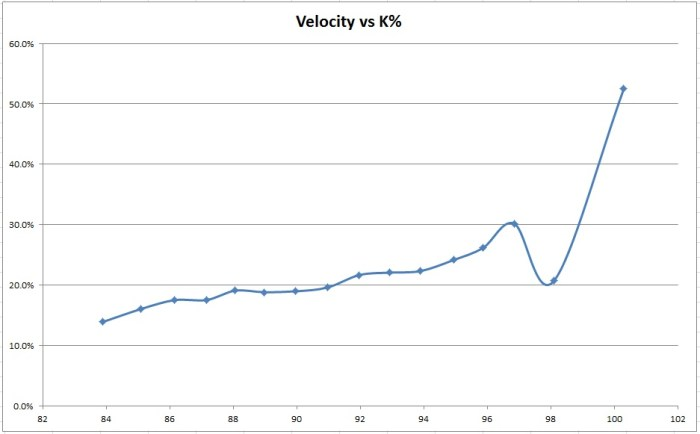 Fastball Velocity in MPH vs Strikeout Rate in 2014