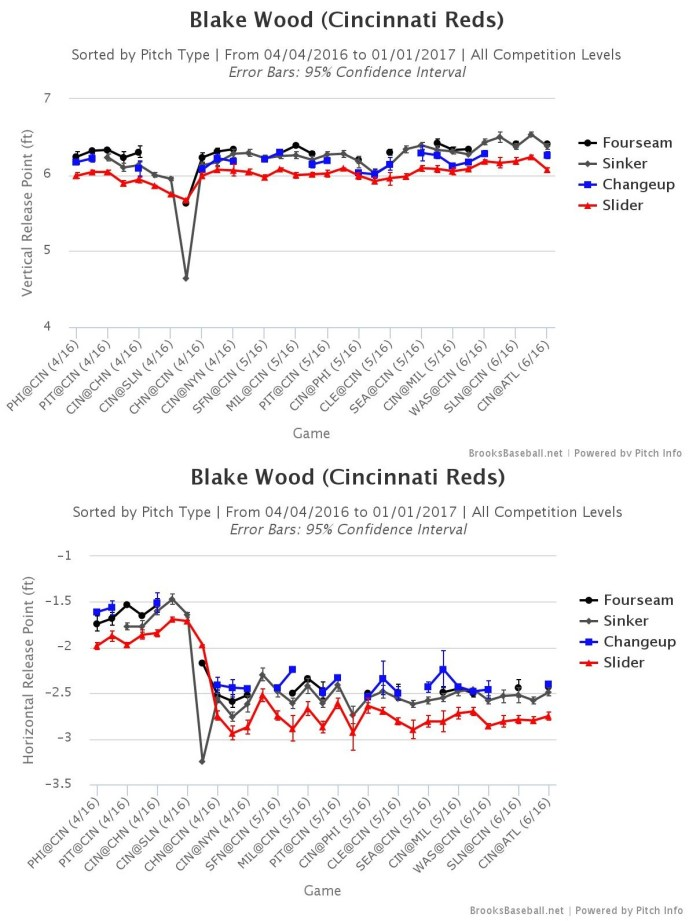 blake wood release points